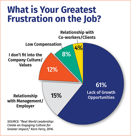 Job Frustration Graph