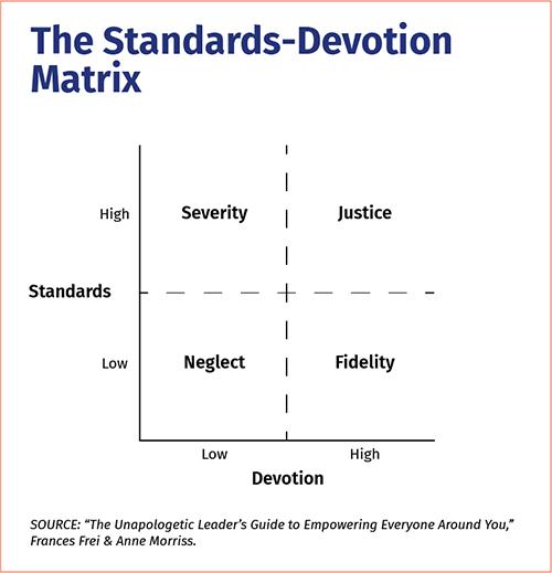 Standards-Devotion Matrix