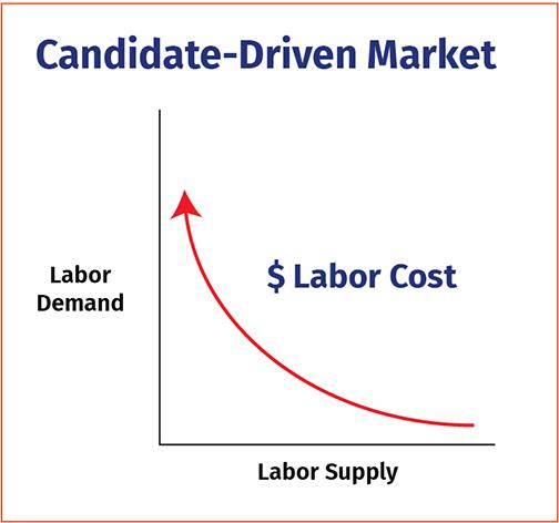Candidate-Driven Market Chart