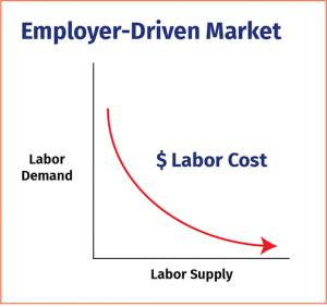 Employer-Driven Market Chart