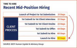Recent Mid-Position Hiring Matrix